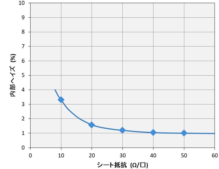 銀ナノワイヤのフィルムの電気・光学特性